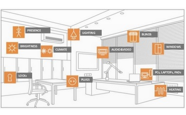 Smart Home Smart Office Systems