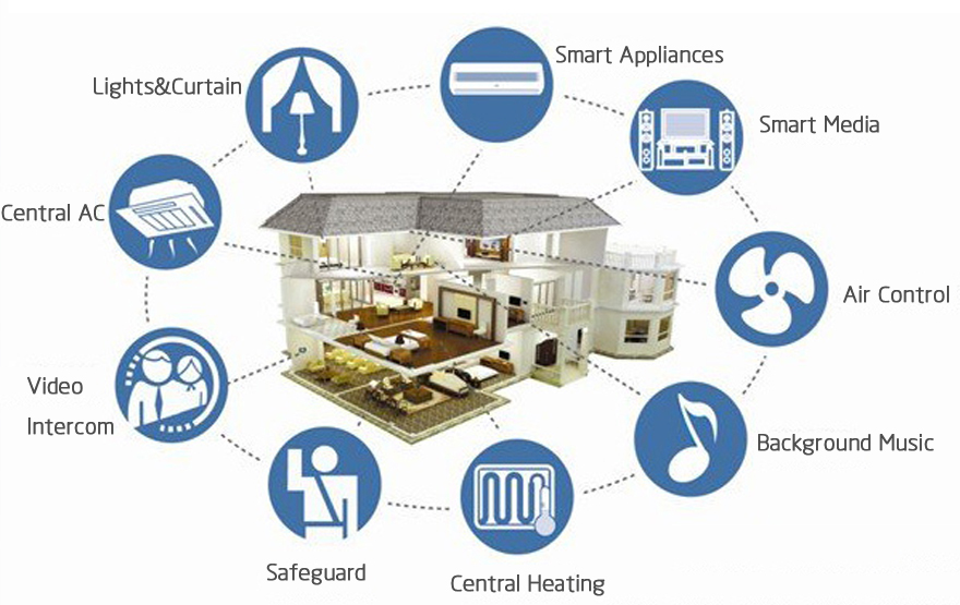 Smart Home Systems in Plymouth, MA